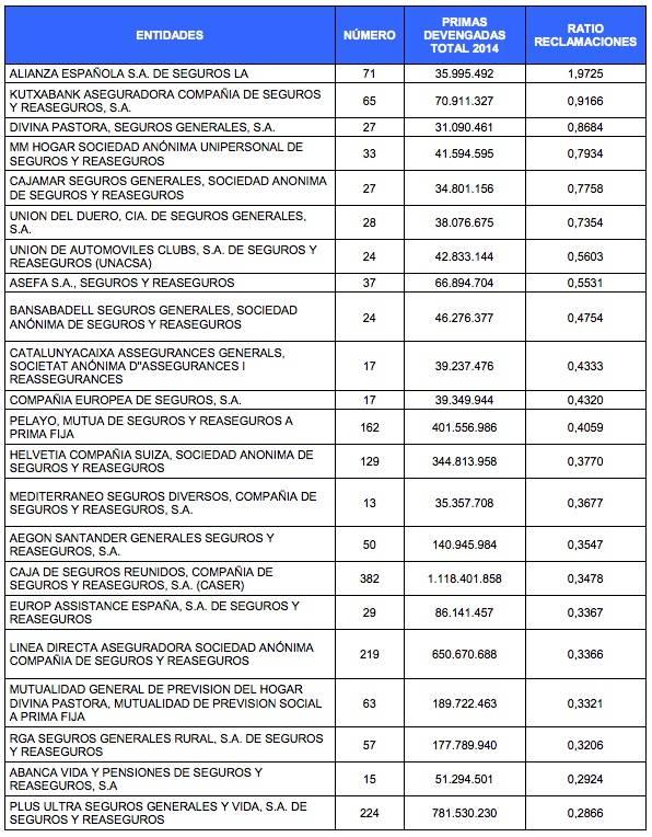 ASEGURADORASCONMAYORRATIODERECLAMACIONESEN2014_NoticiaAmpliada
