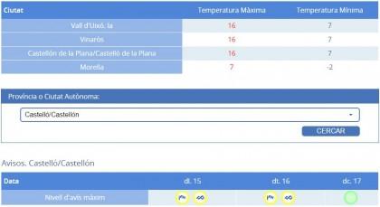 L'hivern arriba a Castelló amb ratxes de més de 100km/h
